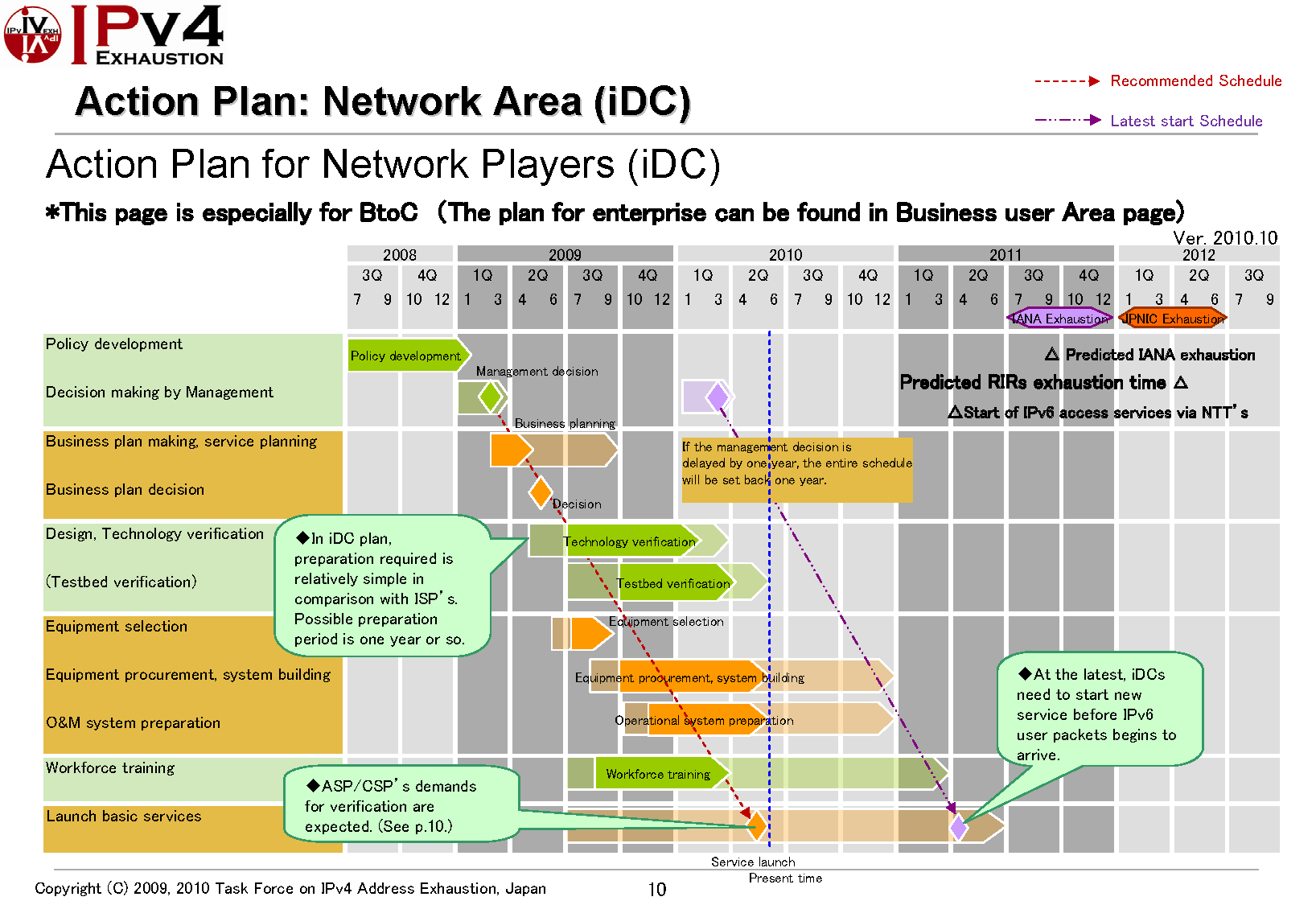 Business plan data